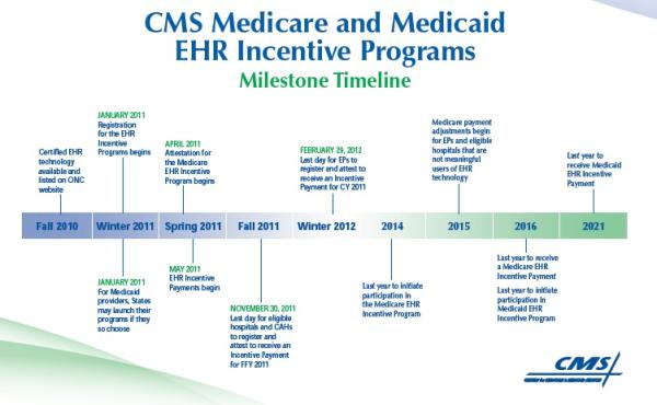 EHR Incentive Timeline