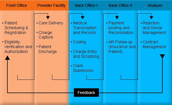 RevenueXL - About Us - What We Do - Front Office - Provider Facility - Back Office - Analysis