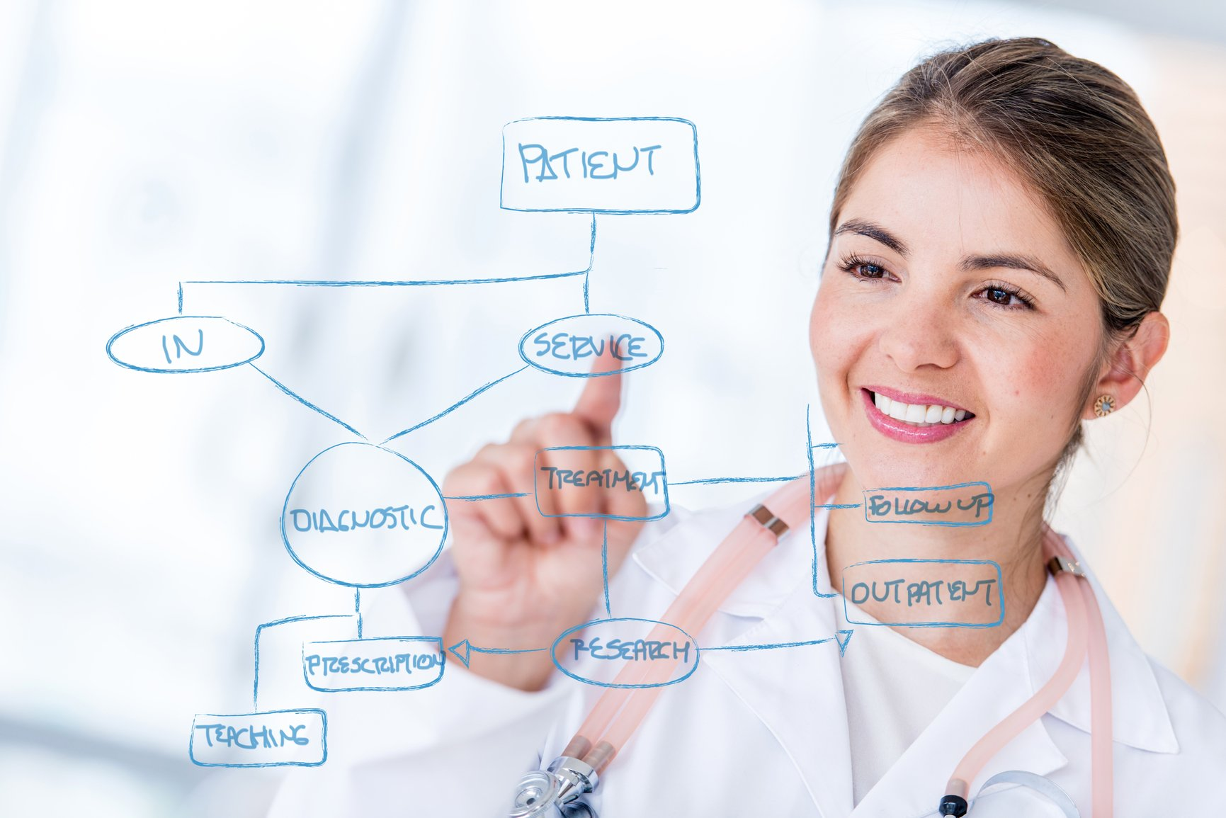 EMR Workflow in a Clinic