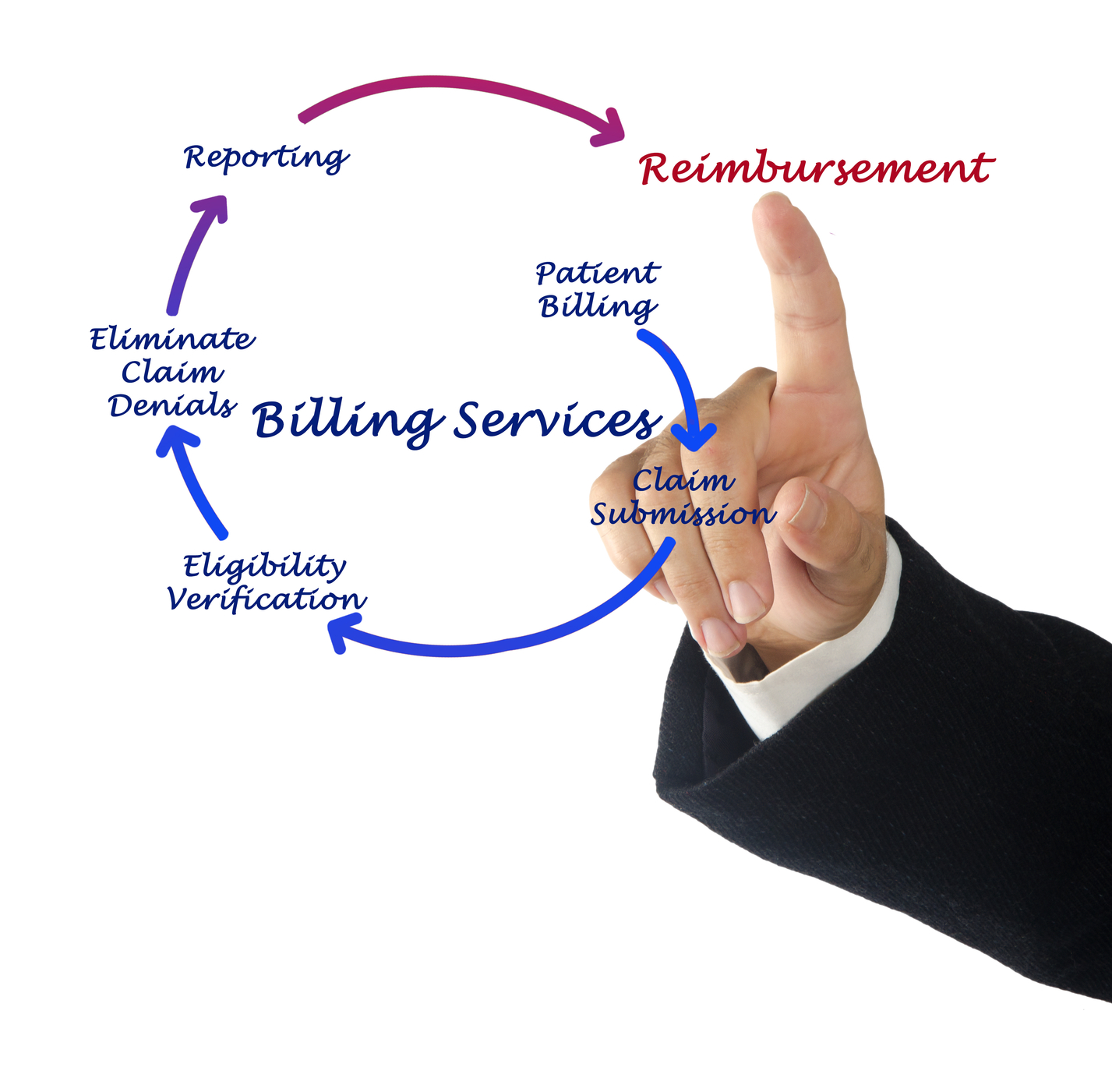 eligibility payment and billing procedures The medical billing process - step by step  start by opening the online eligibility button from the main menu of the pms  procedure list - lists the practice's .
