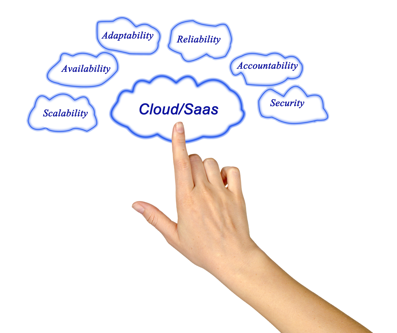 Cloud SaaS based EHR