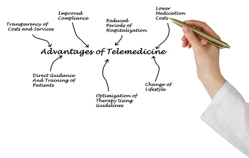 Benefits of Telemedicine for Family Physicians