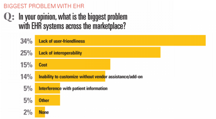 Biggest Problem with EHR Systems