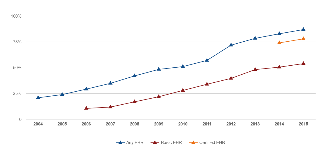 EHR Adoption