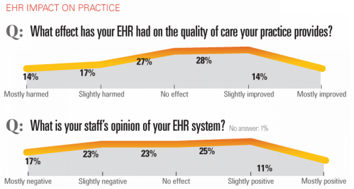 EHR Impact on patient care
