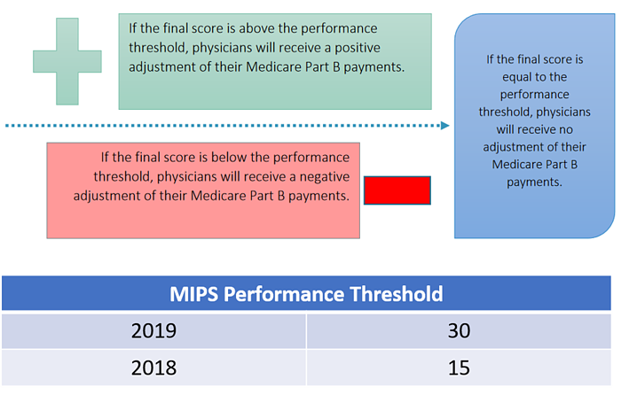 MIPS Adjustment and threshold
