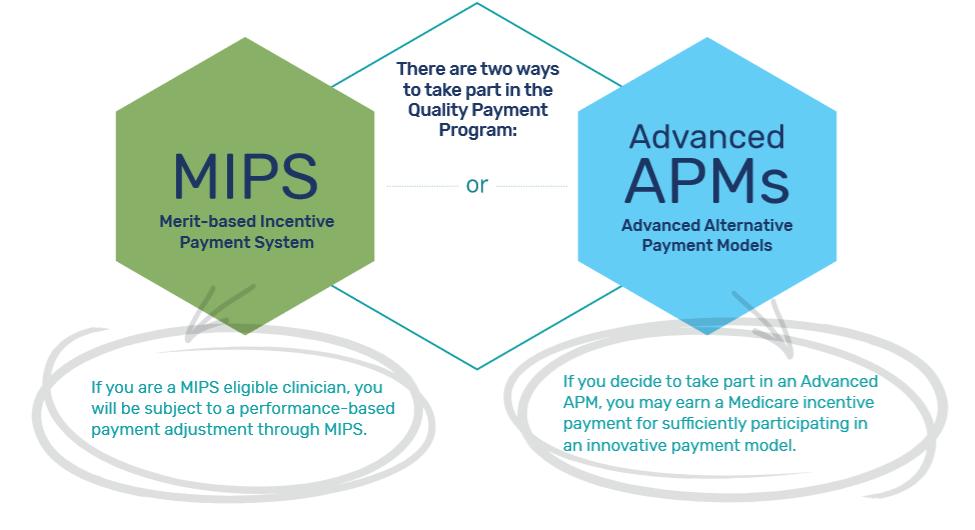 MIPS-APMs