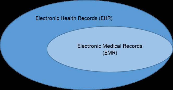 EMR_vs_EHR.png