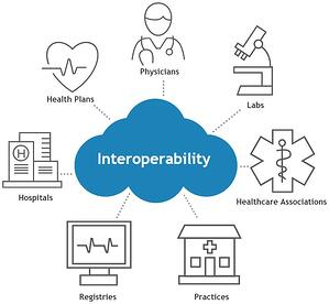 interoperability in healthcare