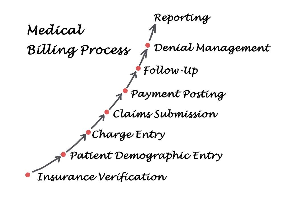 medical_billing_process